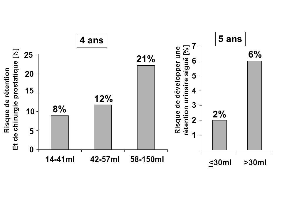 4 ans 5 ans. 7. 6% 25. 21% 6. 20. 5. Risque de développer une rétention urinaire aiguë [%] 15.